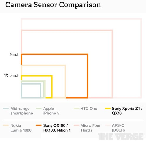 大底CMOS颠覆传统 索尼QX100/QX10发布