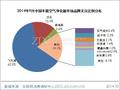 2014年9月车载空气净化器市场分析报告