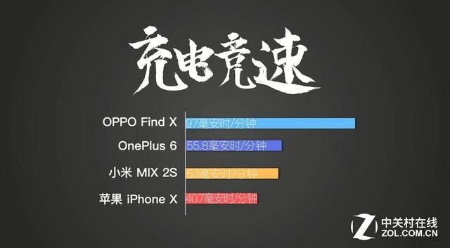 充电领域灭霸 OPPO Find X兰博基尼版充电横评