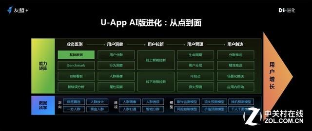 2018UBDC全域大数据峰会:友盟+发布U-App AI版