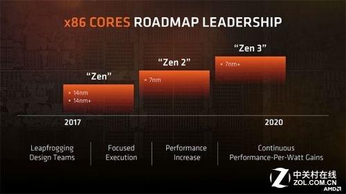 AMD CTO称摩尔定律已放缓 7nm+将面临瓶颈