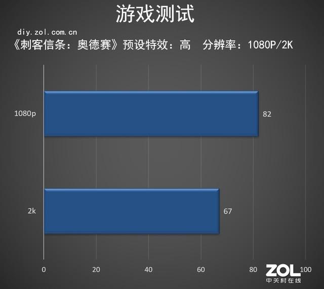 如何了解CPU游戏性能 英特尔酷睿i7-9700K告诉你