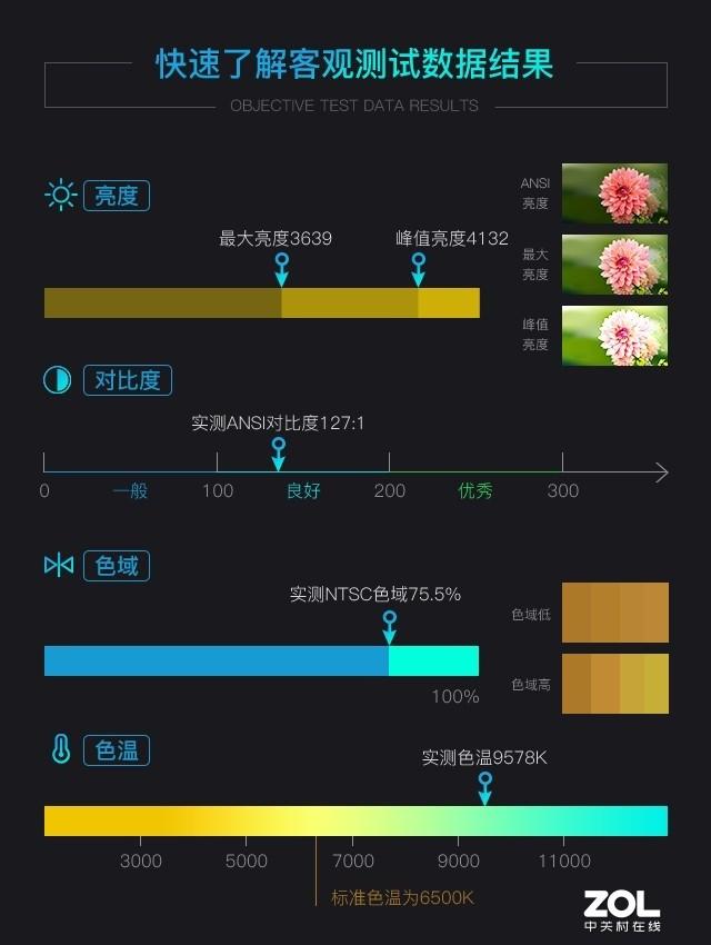 实测亮度超4000流明 优派激光商务投影机评测