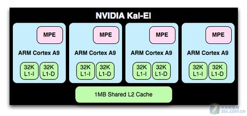 高通/德仪/三星处理器平台对比
