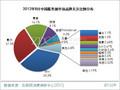 2012年8月中国服务器市场分析报告(简版)